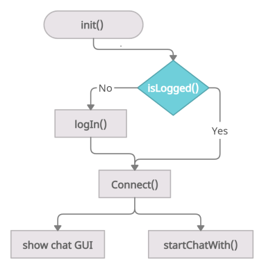 mqtt chat android lounch flow